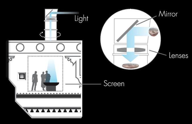Come funziona una camera oscura - Cadiz